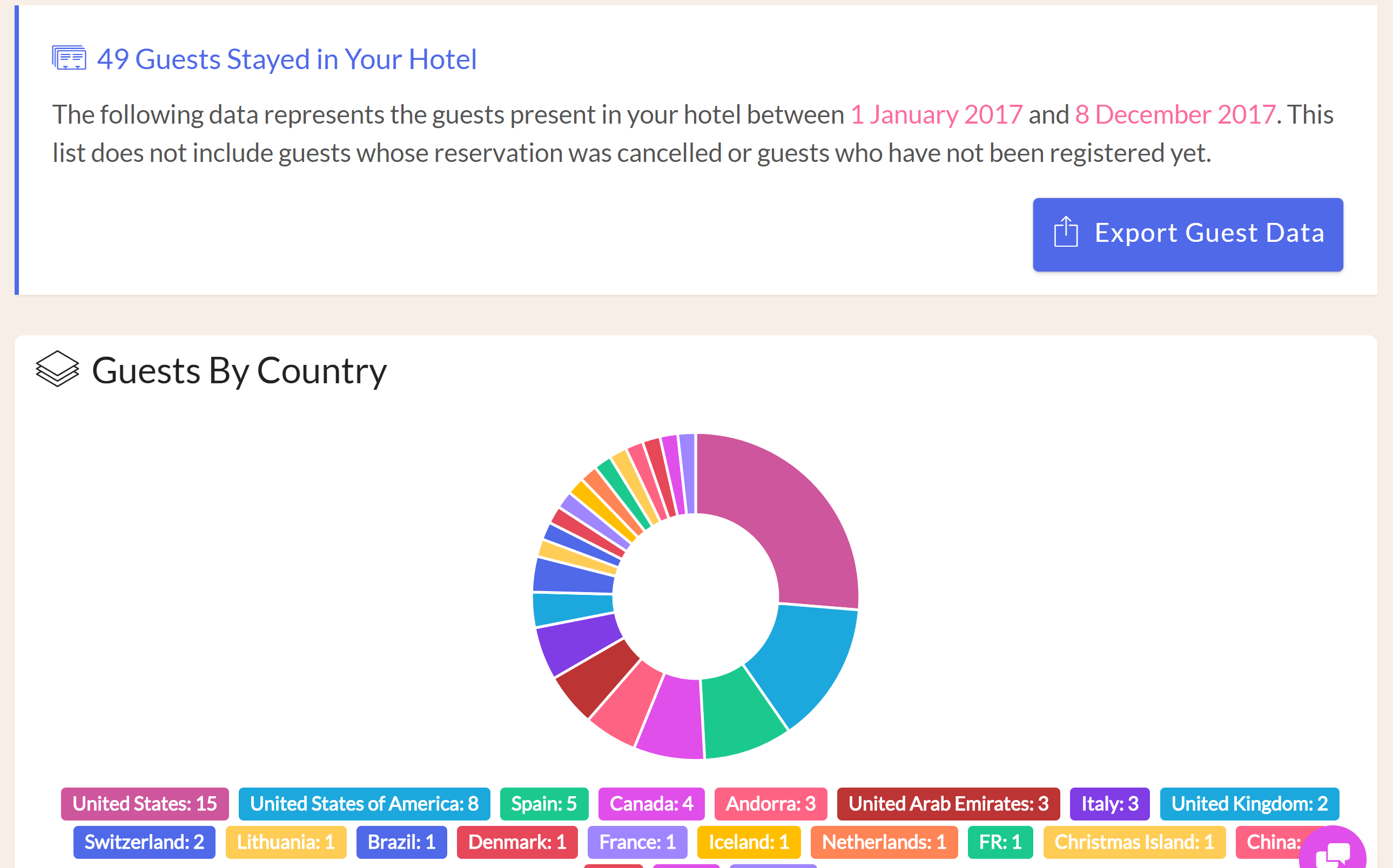 Hotel Charts & Graphs In our latest update to the Front Desk manager, we have added charts and graphs throughout the application to allow hoteliers to get an idea of booking sources and revenue distribution at a glance. There is no need to export your data to generate visual analysis of your hotel's business.
